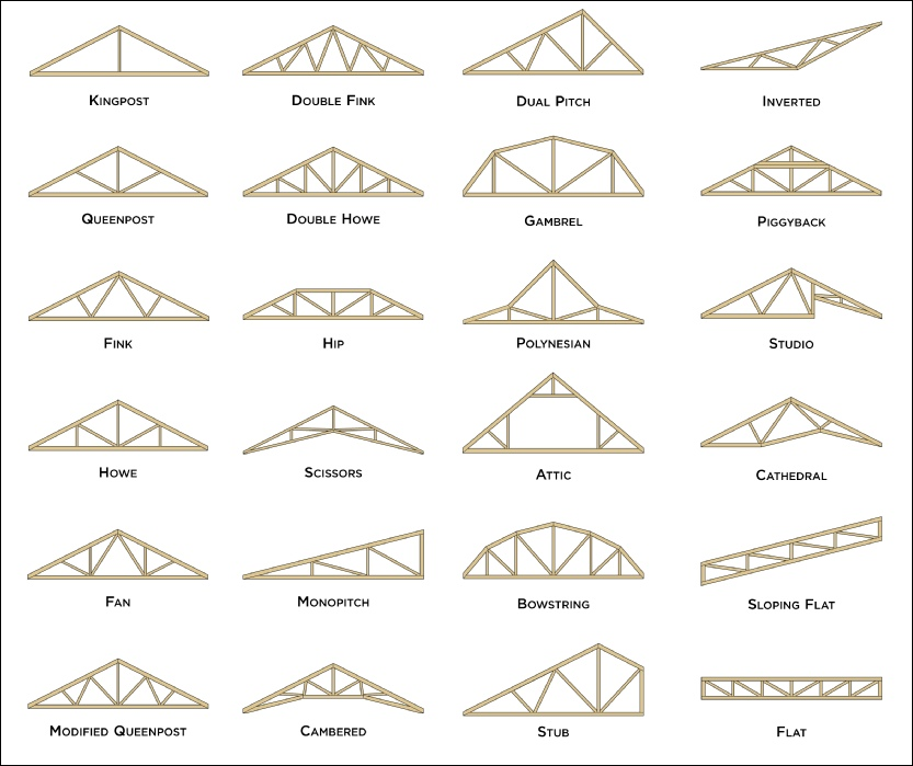 Most Common Types Of Roof Trusses Zeeland Lumber Supply